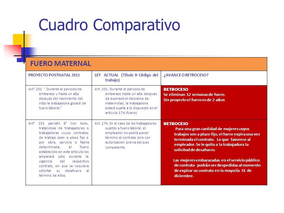 Cuadro Comparativo FUERO MATERNAL PROYECTO POSTNATAL 2011