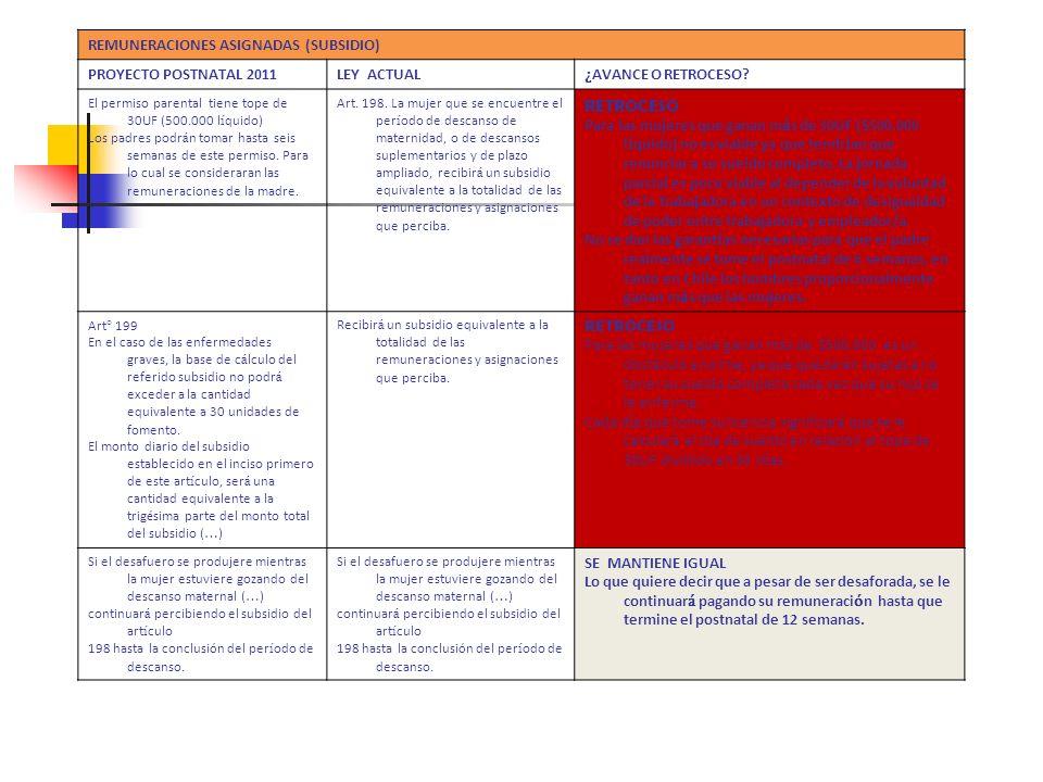 RETROCESO REMUNERACIONES ASIGNADAS (SUBSIDIO) PROYECTO POSTNATAL 2011