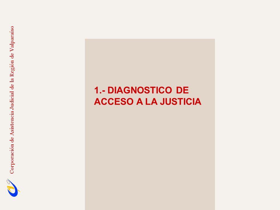 1.- DIAGNOSTICO DE ACCESO A LA JUSTICIA
