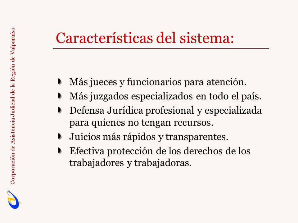 Características del sistema:
