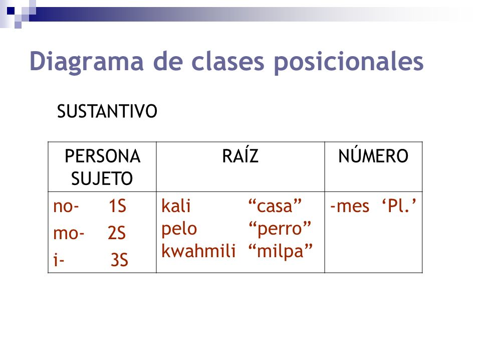 Diagrama de clases posicionales