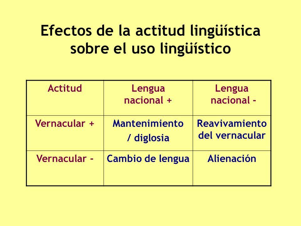 Efectos de la actitud lingüística sobre el uso lingüístico