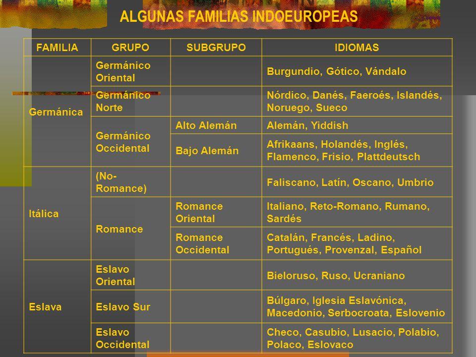 ALGUNAS FAMILIAS INDOEUROPEAS