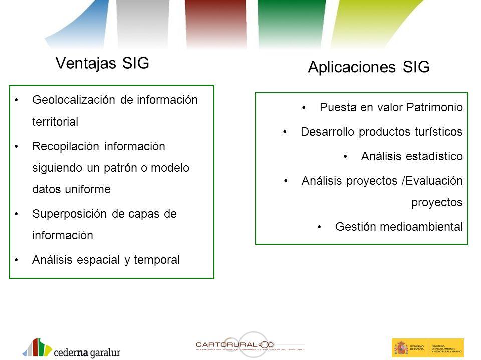 Ventajas SIG Aplicaciones SIG