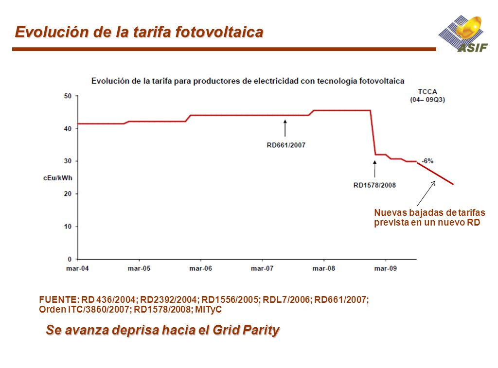 Evolución de la tarifa fotovoltaica