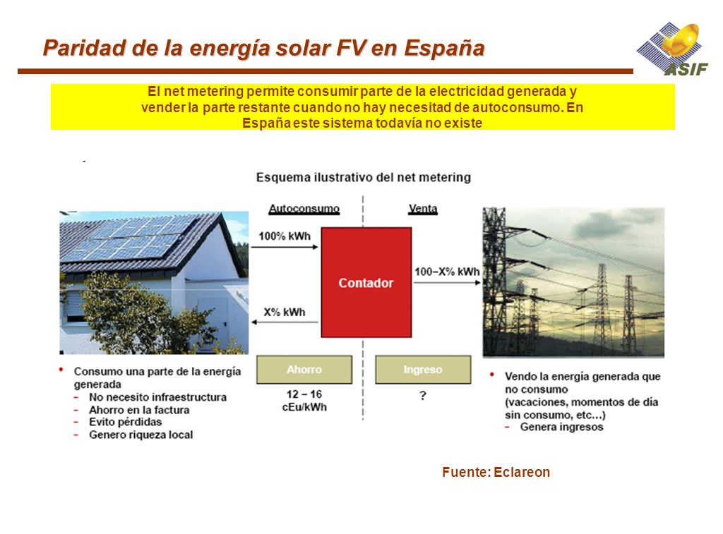 Paridad de la energía solar FV en España