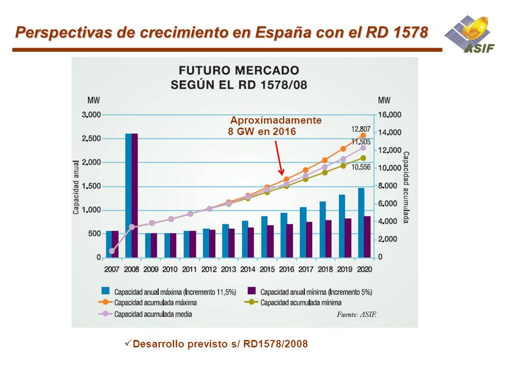 Perspectivas de crecimiento en España con el RD 1578
