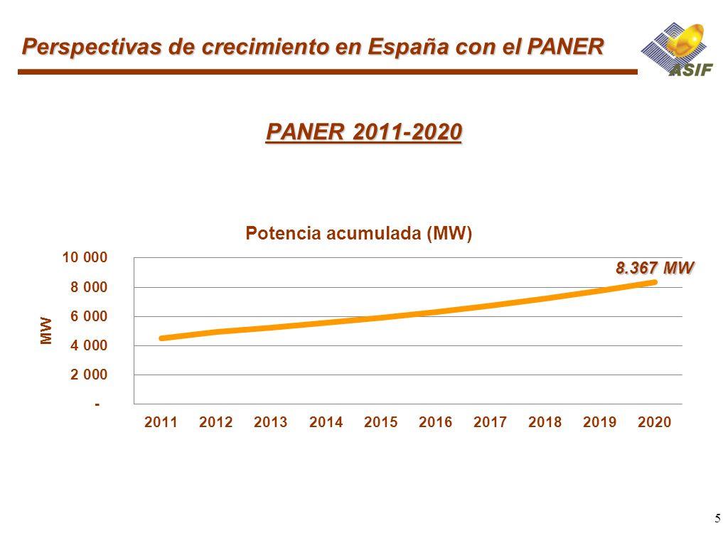 Perspectivas de crecimiento en España con el PANER
