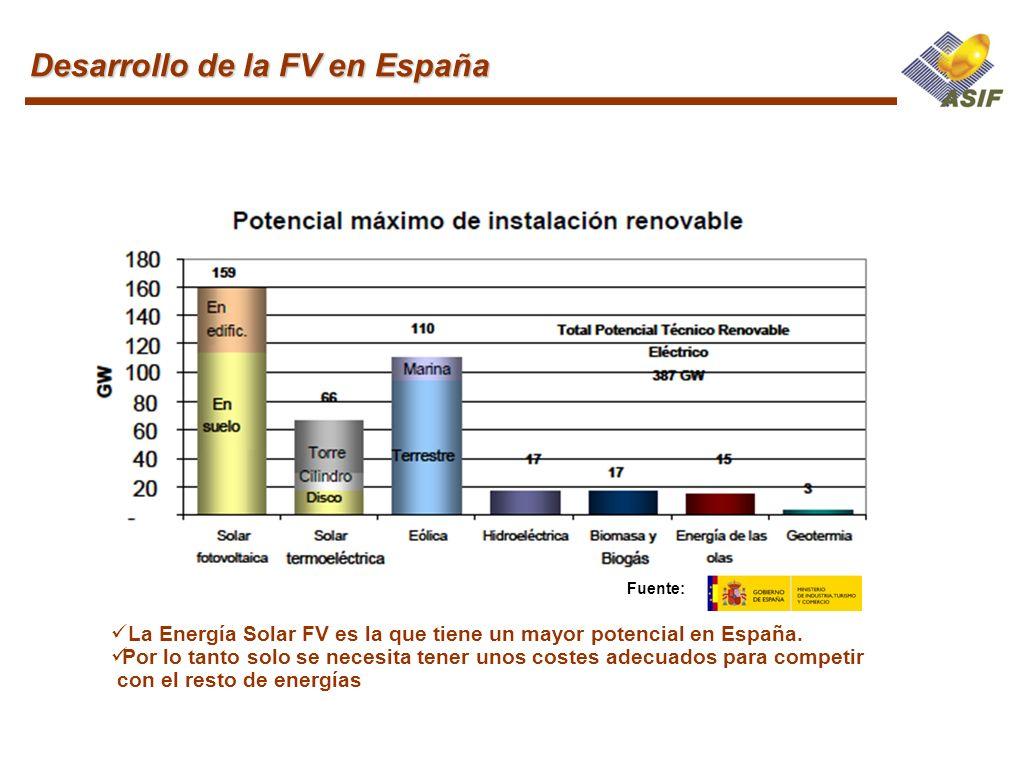 Desarrollo de la FV en España