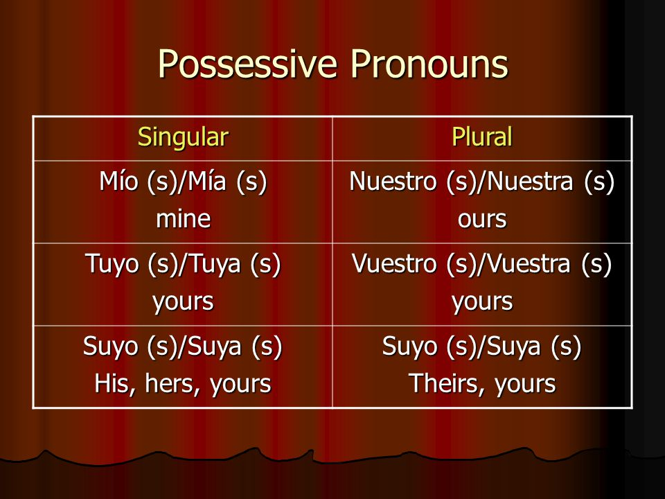 Possessive Pronouns Singular Plural Mío (s)/Mía (s) mine