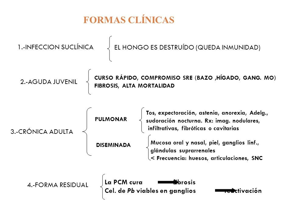 FORMAS CLÍNICAS 1.-INFECCION SUCLÍNICA