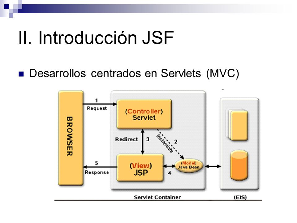 II. Introducción JSF Desarrollos centrados en Servlets (MVC)