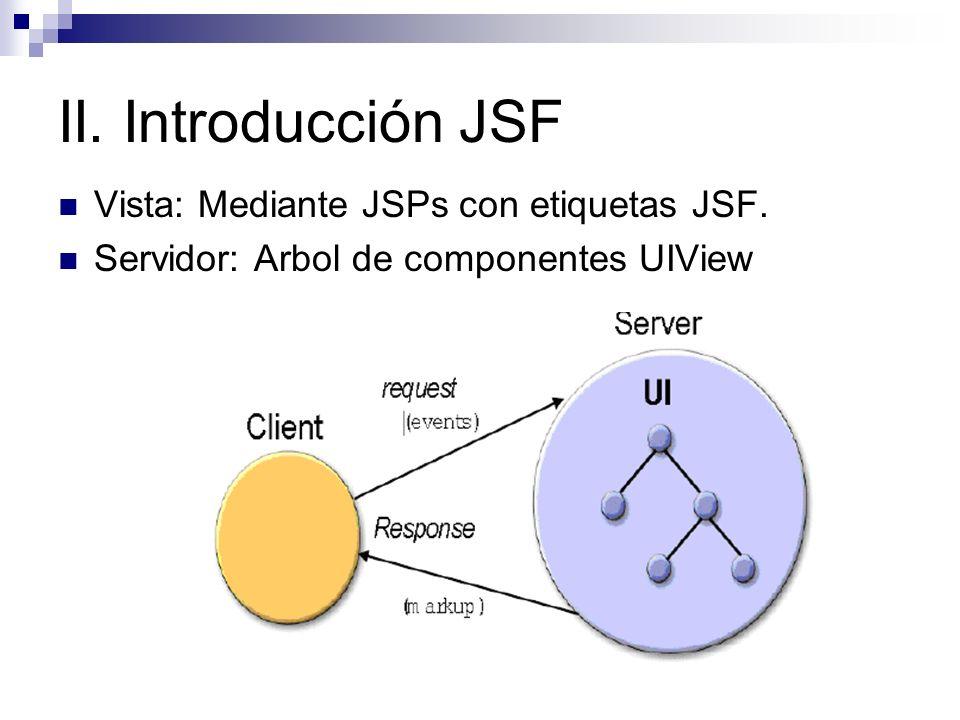 II. Introducción JSF Vista: Mediante JSPs con etiquetas JSF.