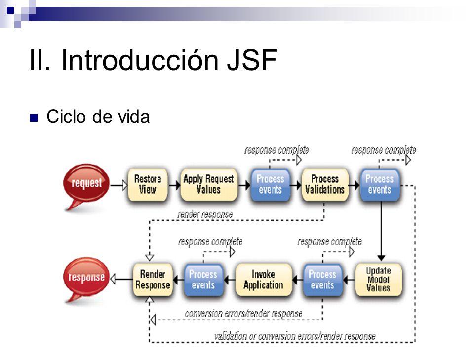 II. Introducción JSF Ciclo de vida