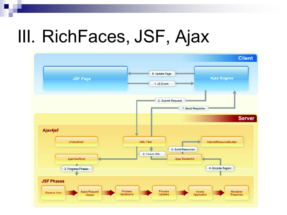 III. RichFaces, JSF, Ajax