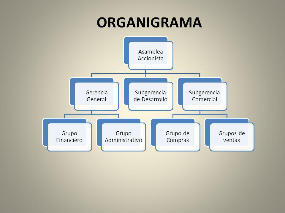ORGANIGRAMA Asamblea Accionista Gerencia General Grupo Financiero