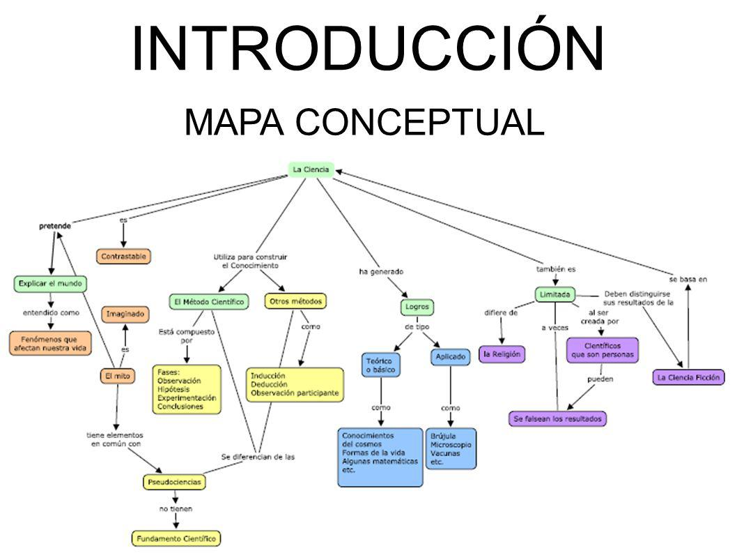 INTRODUCCIÓN MAPA CONCEPTUAL