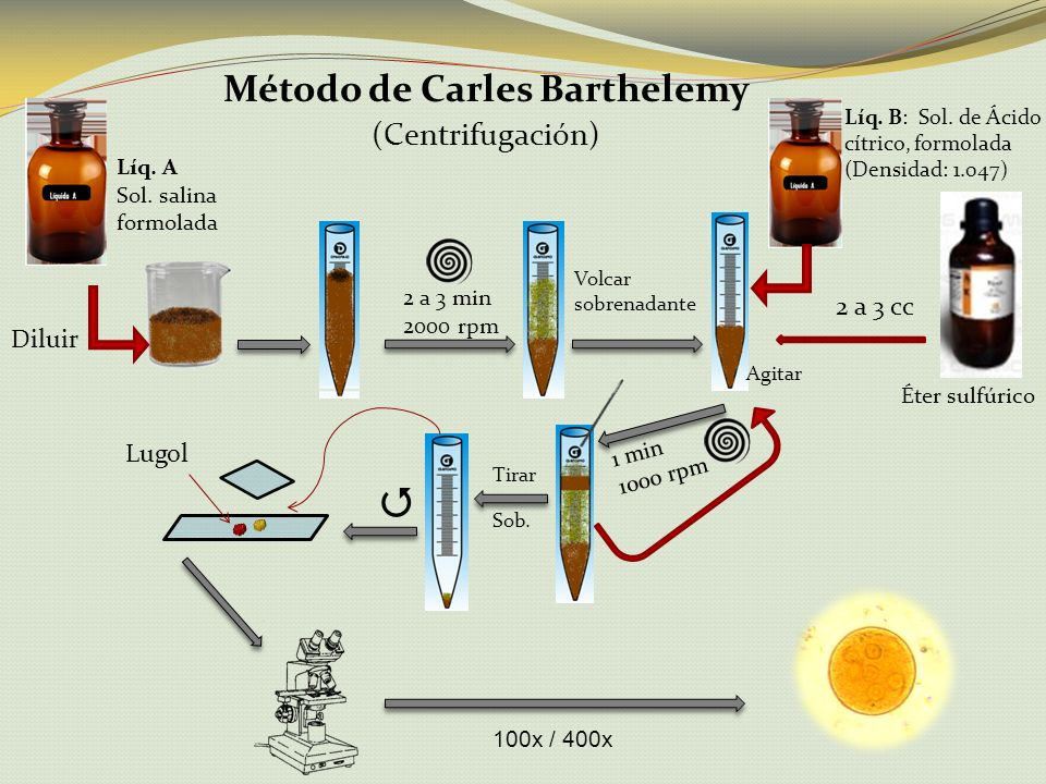Método de Carles Barthelemy
