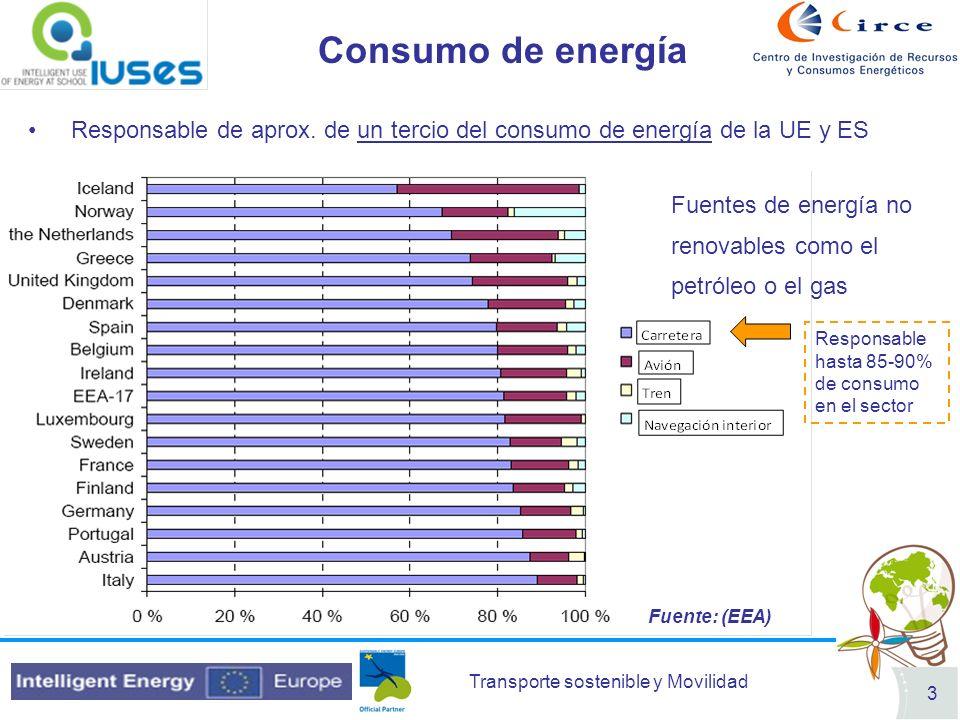 Consumo de energía Responsable de aprox. de un tercio del consumo de energía de la UE y ES.