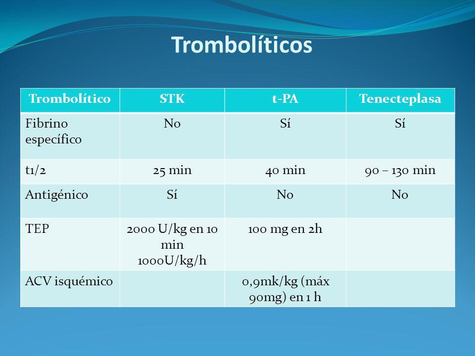 Trombolíticos Trombolítico STK t-PA Tenecteplasa Fibrino específico No