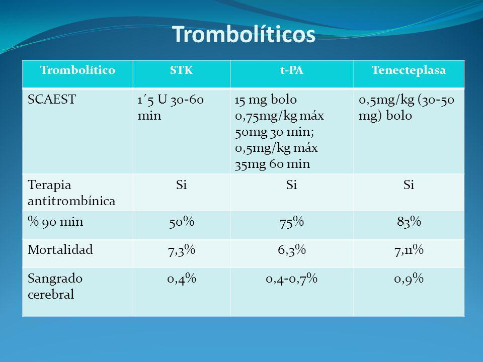 Trombolíticos SCAEST 1´5 U 30-60 min 15 mg bolo