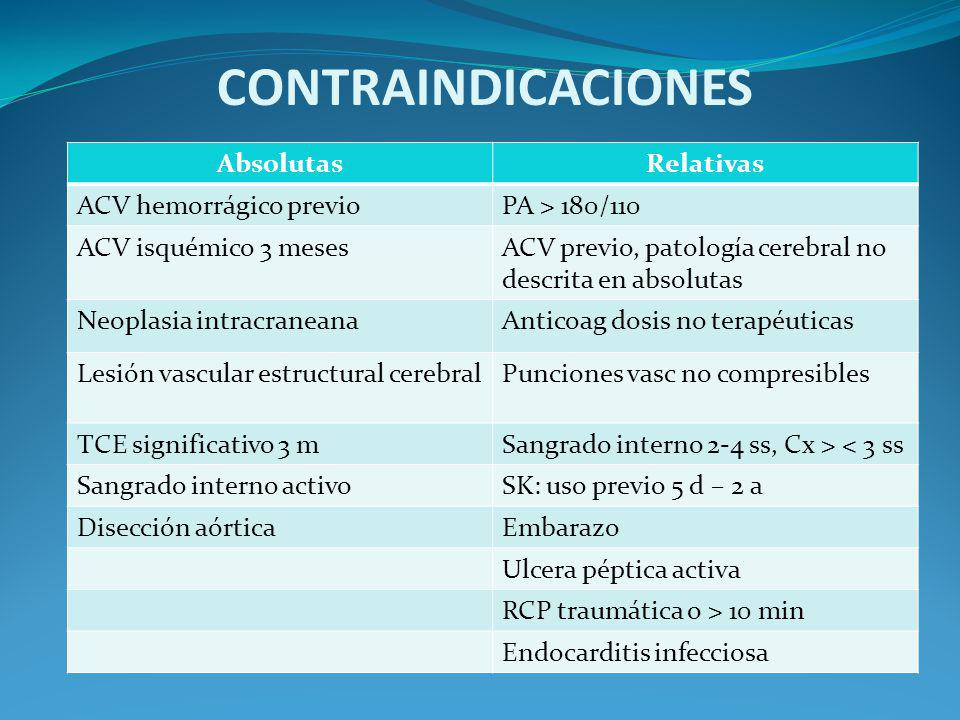 CONTRAINDICACIONES Absolutas Relativas ACV hemorrágico previo