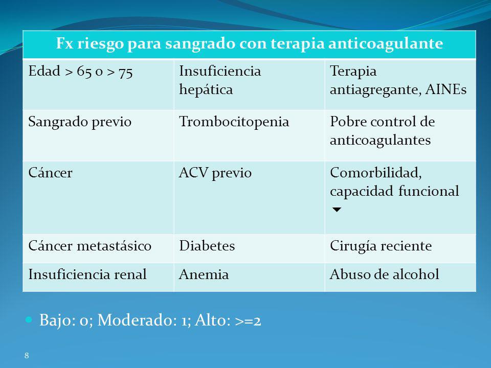 Fx riesgo para sangrado con terapia anticoagulante