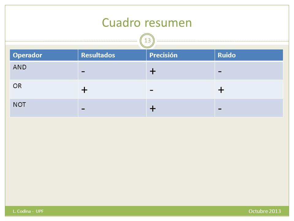 Cuadro resumen - + Operador Resultados Precisión Ruido AND OR NOT