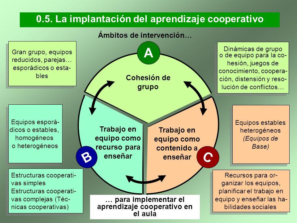 0.5. La implantación del aprendizaje cooperativo