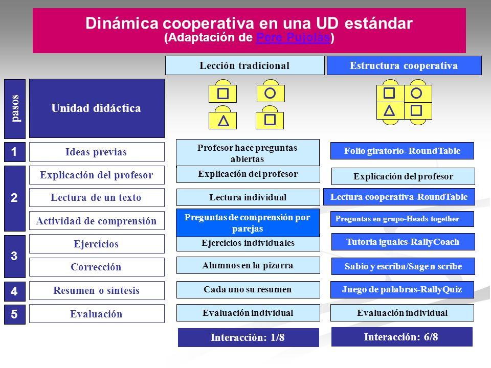 Dinámica cooperativa en una UD estándar (Adaptación de Pere Pujolàs)