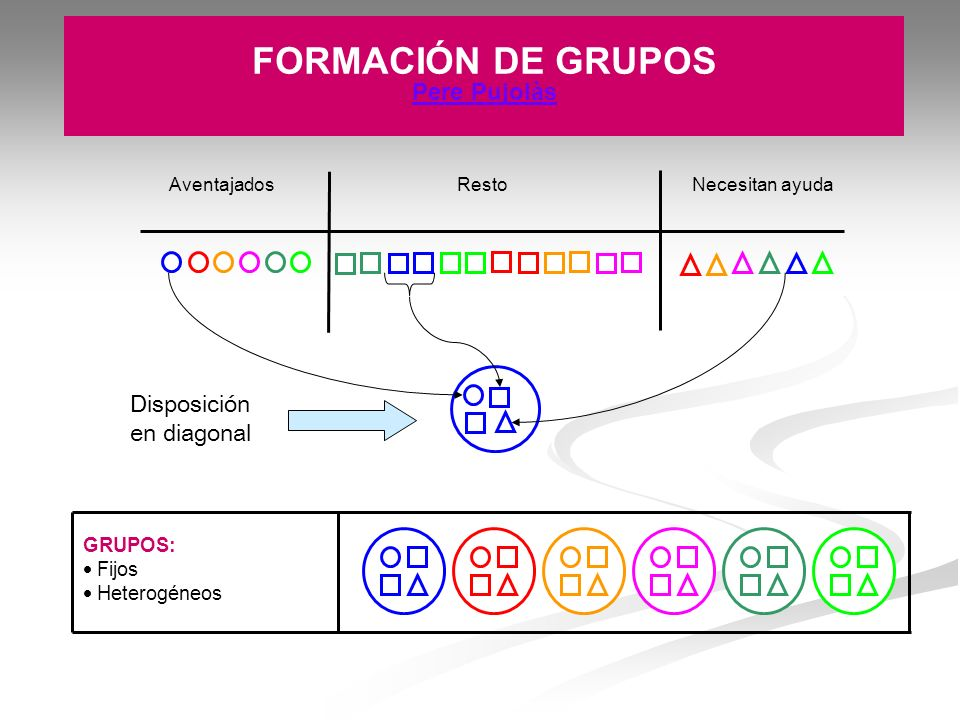 FORMACIÓN DE GRUPOS Pere Pujolàs Disposición en diagonal GRUPOS: Fijos