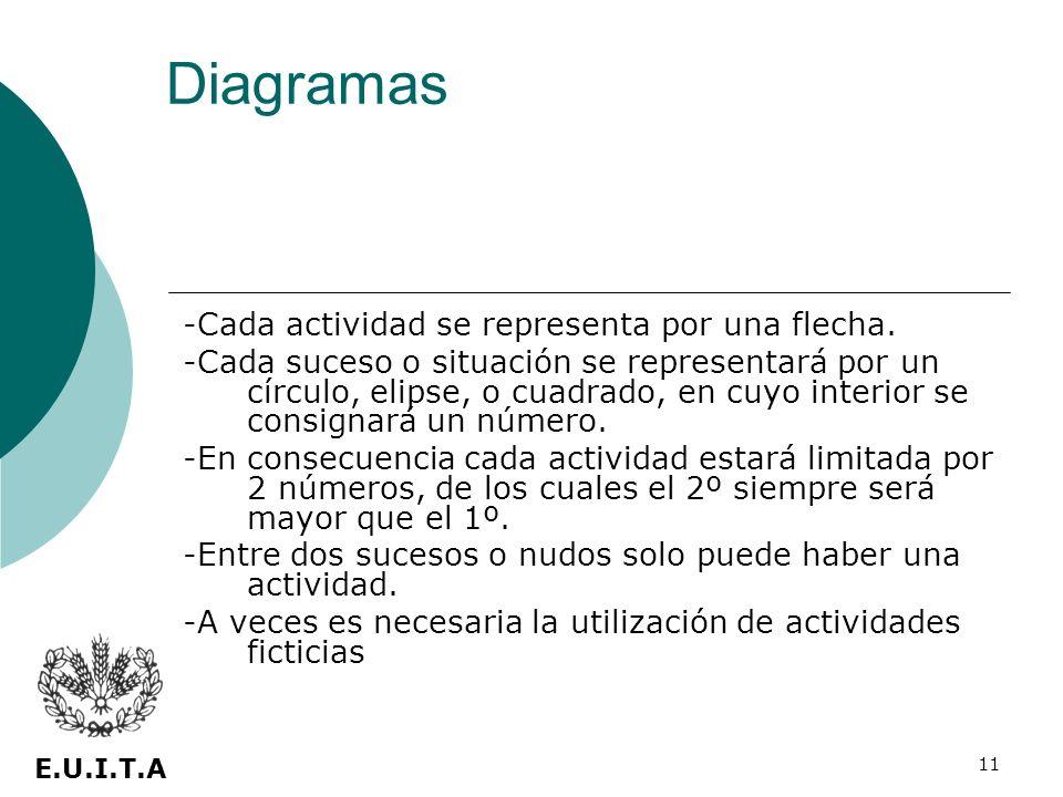 Diagramas -Cada actividad se representa por una flecha.