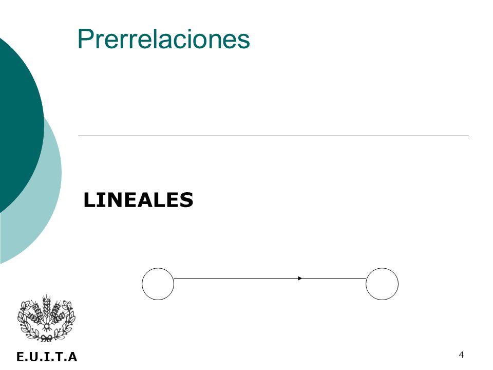 Prerrelaciones LINEALES E.U.I.T.A