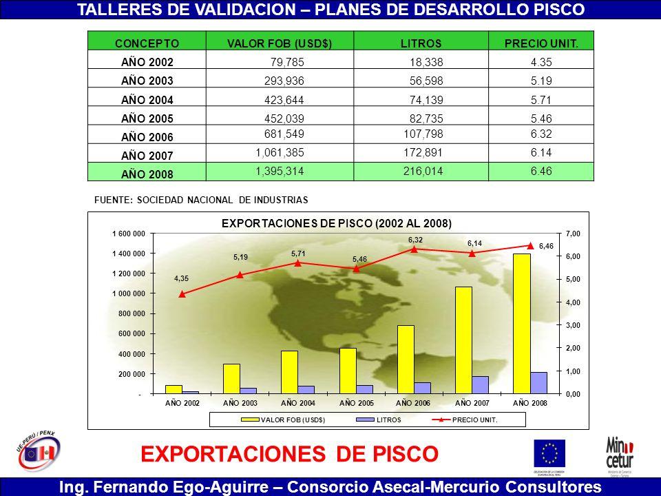 EXPORTACIONES DE PISCO
