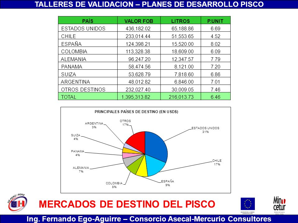 MERCADOS DE DESTINO DEL PISCO