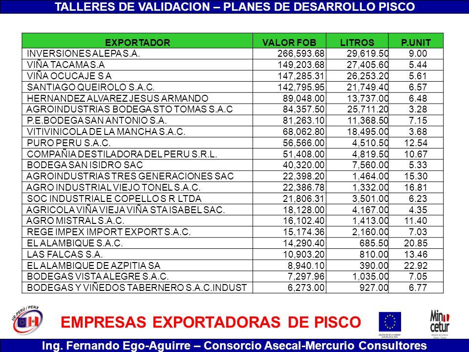 EMPRESAS EXPORTADORAS DE PISCO
