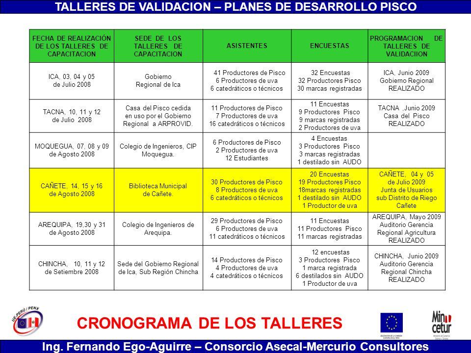 CRONOGRAMA DE LOS TALLERES