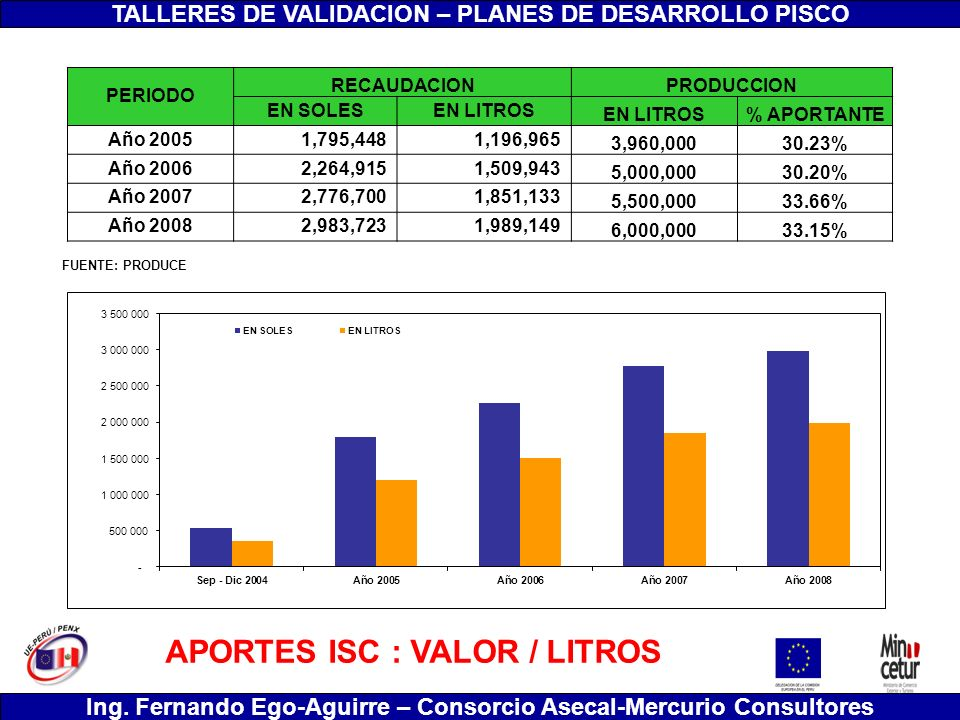 APORTES ISC : VALOR / LITROS