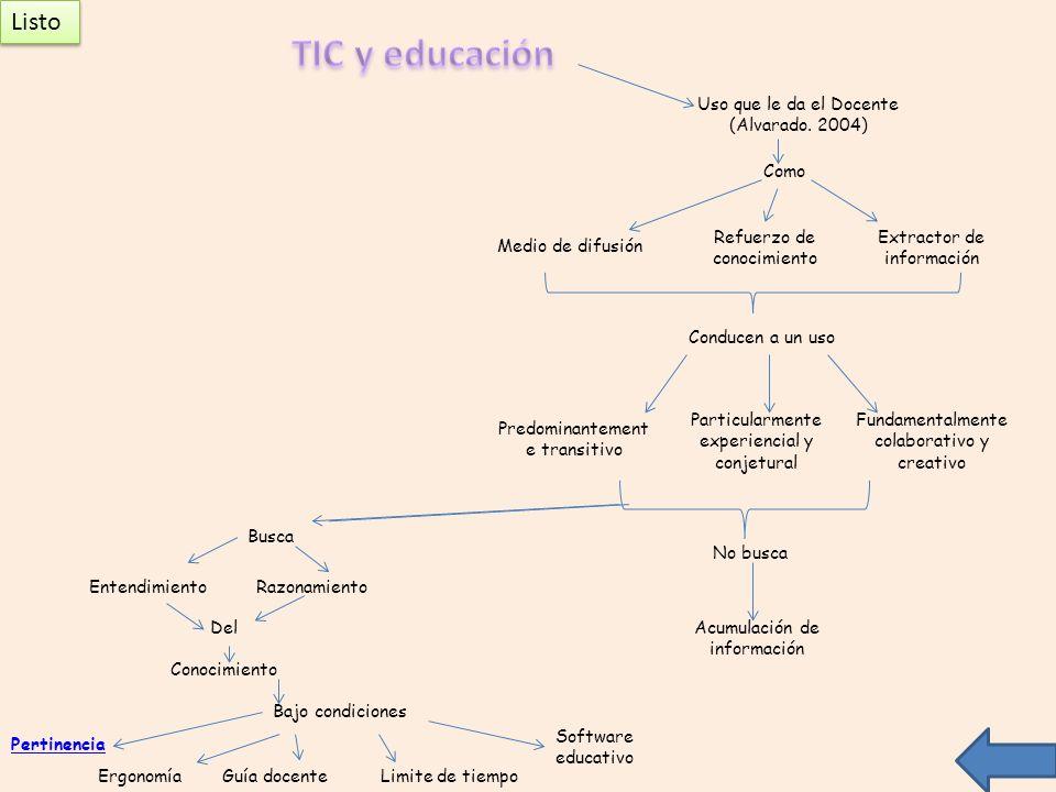 TIC y educación Listo Uso que le da el Docente (Alvarado. 2004) Como