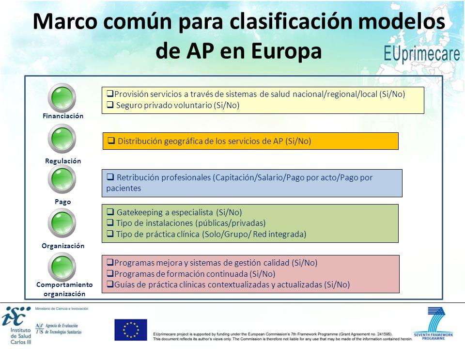 Marco común para clasificación modelos de AP en Europa