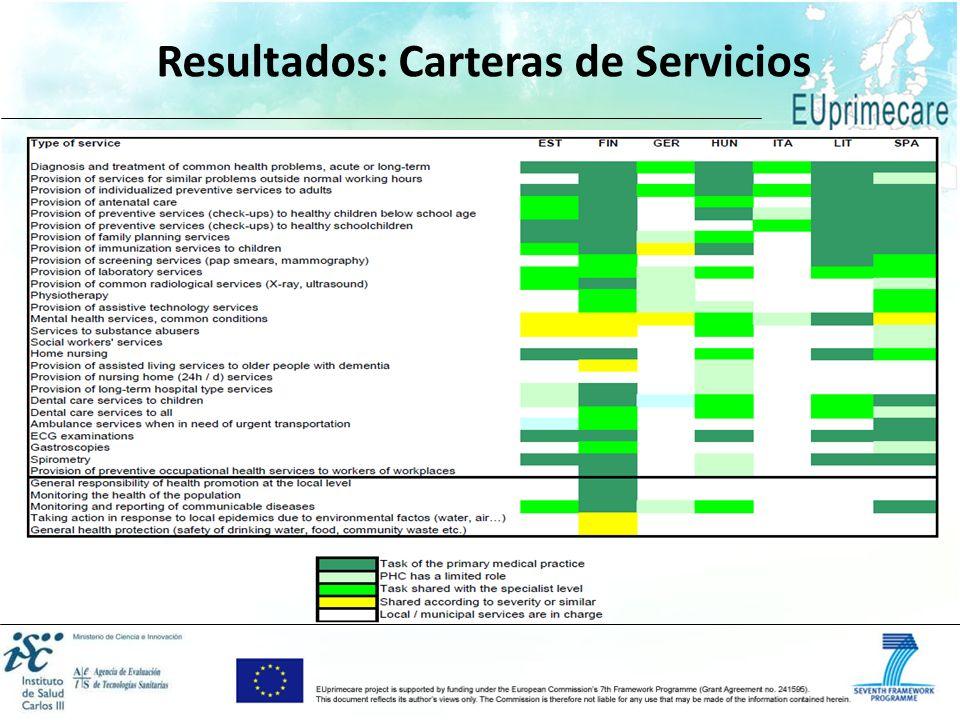 Resultados: Carteras de Servicios