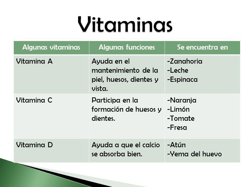 Vitaminas Algunas vitaminas Algunas funciones Se encuentra en