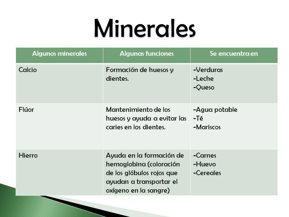 Minerales Algunos minerales Algunas funciones Se encuentra en Calcio