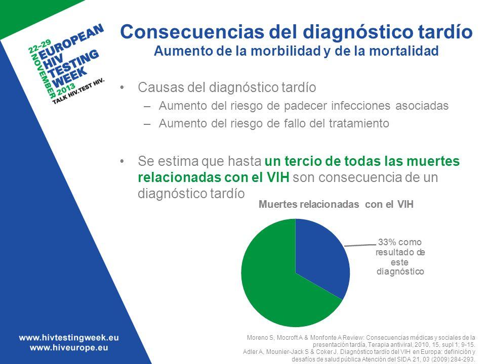 Consecuencias del diagnóstico tardío Aumento de la morbilidad y de la mortalidad