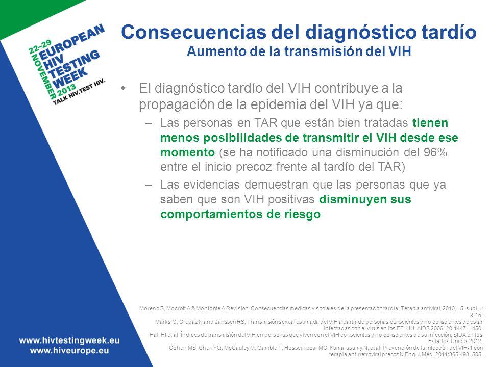 Consecuencias del diagnóstico tardío Aumento de la transmisión del VIH