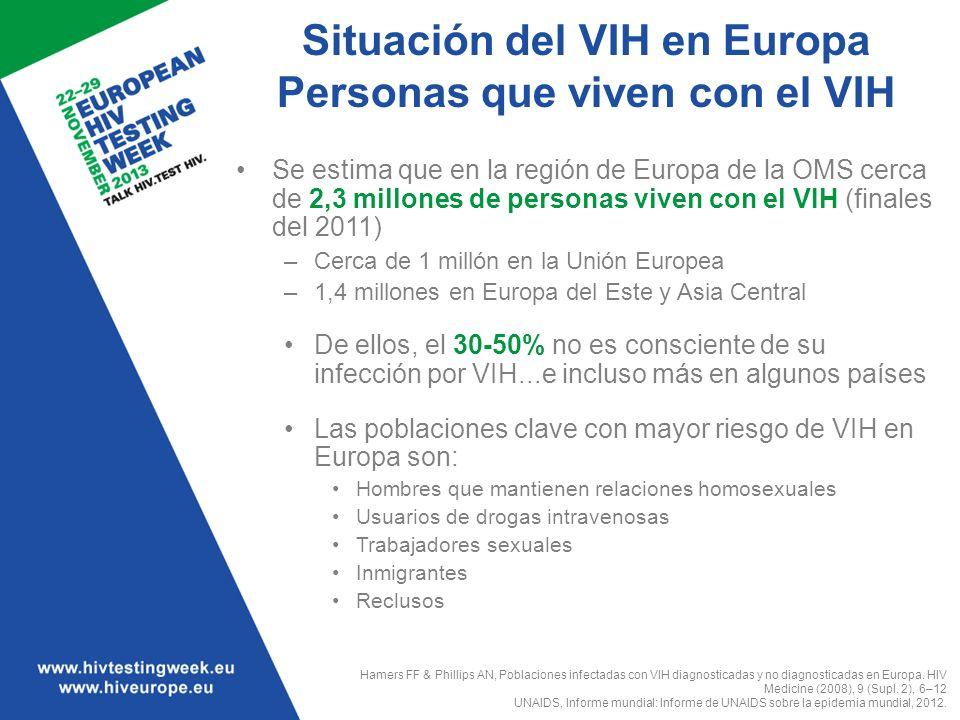 Situación del VIH en Europa Personas que viven con el VIH