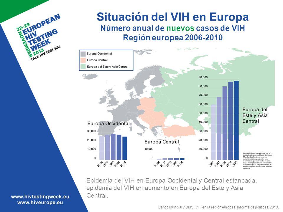 Situación del VIH en Europa Número anual de nuevos casos de VIH Región europea 2006-2010