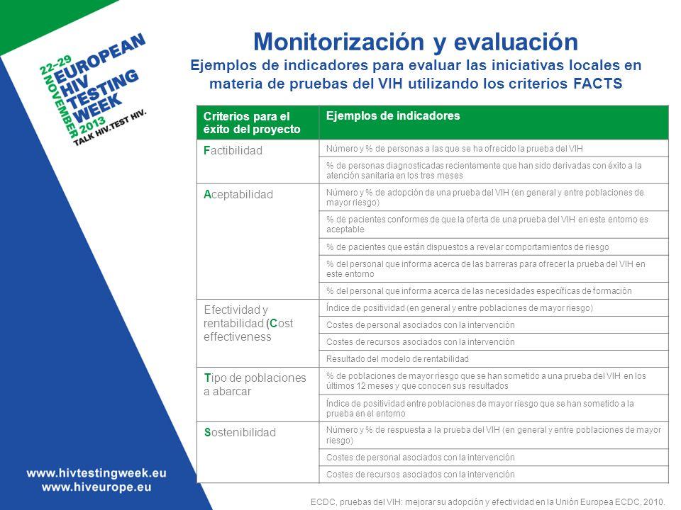 Monitorización y evaluación Ejemplos de indicadores para evaluar las iniciativas locales en materia de pruebas del VIH utilizando los criterios FACTS