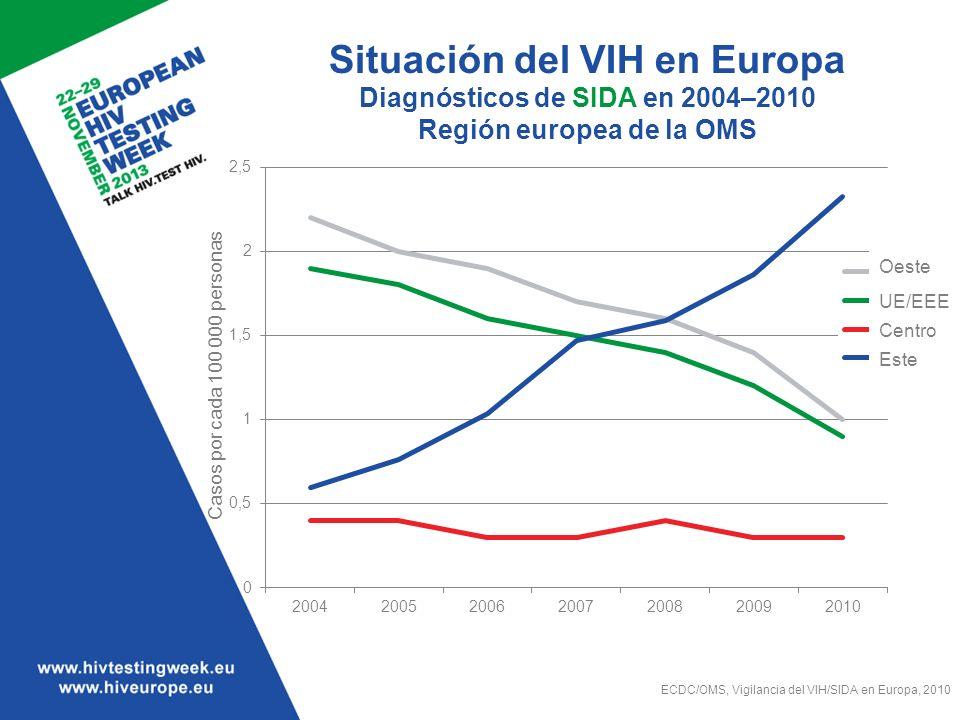 Situación del VIH en Europa Diagnósticos de SIDA en 2004–2010 Región europea de la OMS