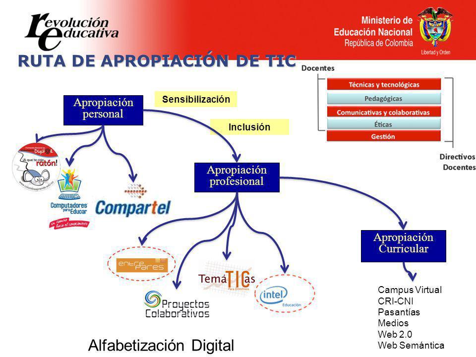 RUTA DE APROPIACIÓN DE TIC